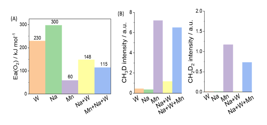 Figure 1. (A) oxygen activation energy measured over component metal oxides added to SiO<sub>2</sub>, (B) isotopic methane formation during CH<sub>4</sub> and D<sub>2</sub>  copulsing experiments