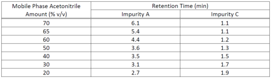 Table 1.  Retention times at different mobile phase compositions