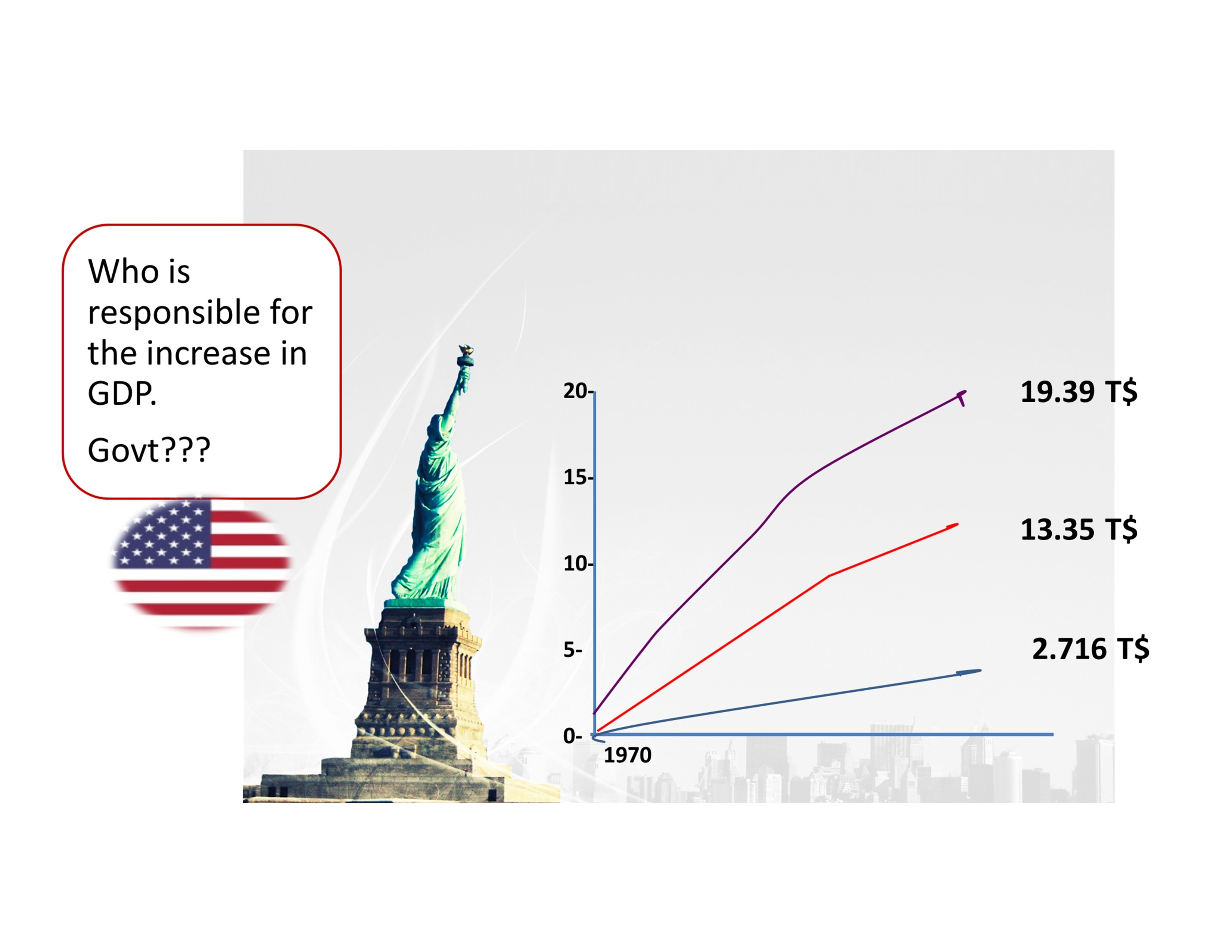 Role of innovation in GDP growth in the USA, China and India